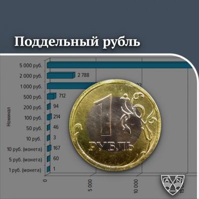 Поддельные монеты